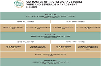 CIA Master of Professional Studies in Wine Management Curriculum Chart