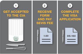 F1 Visa Application Process image: Step 1: Get accepted to the CIA. Step 2: Receive form and pay SEVIS fee. Step 3: Complete visa application